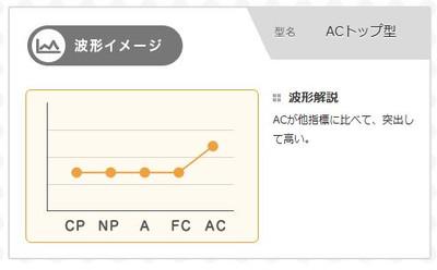 Digram5